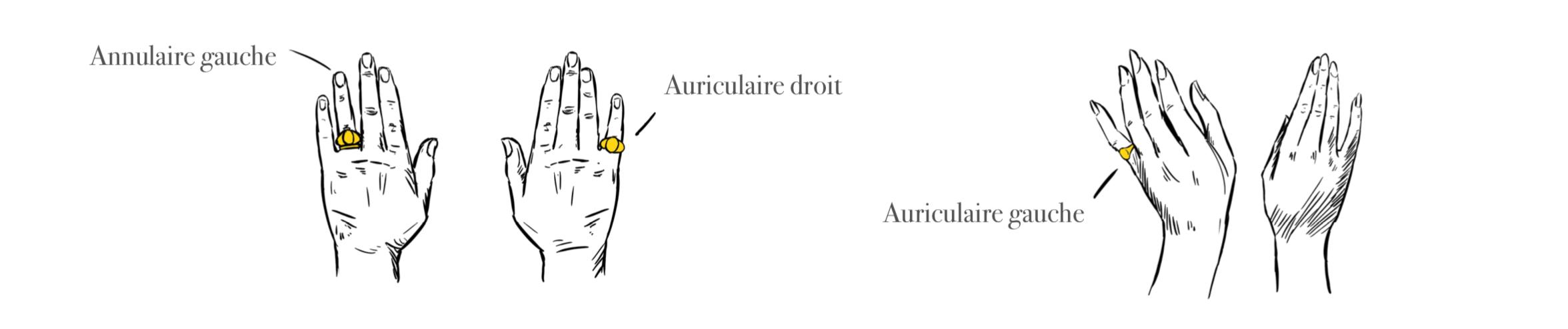 Dessin illustrant le port d'une chevalière